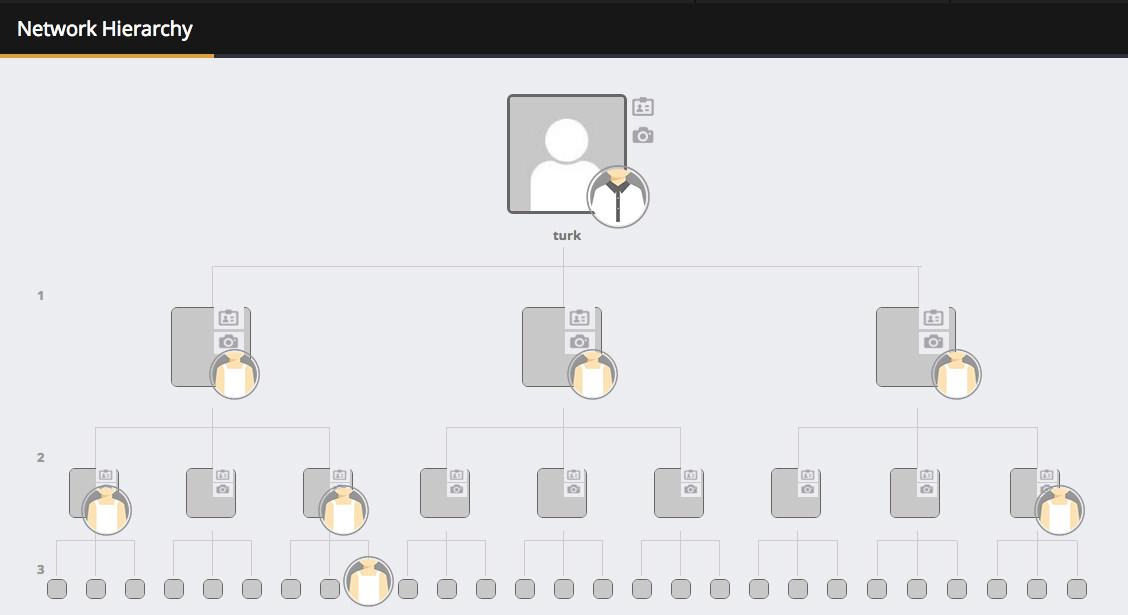 シミュレーション組織図
